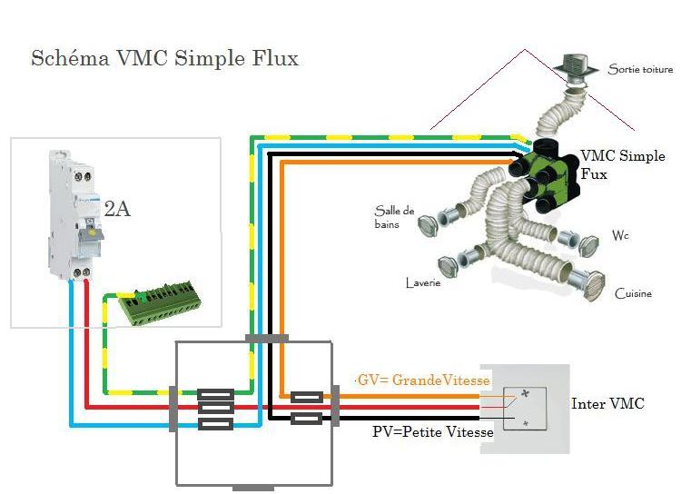 Vmc - Vmc simple ou double flux ...